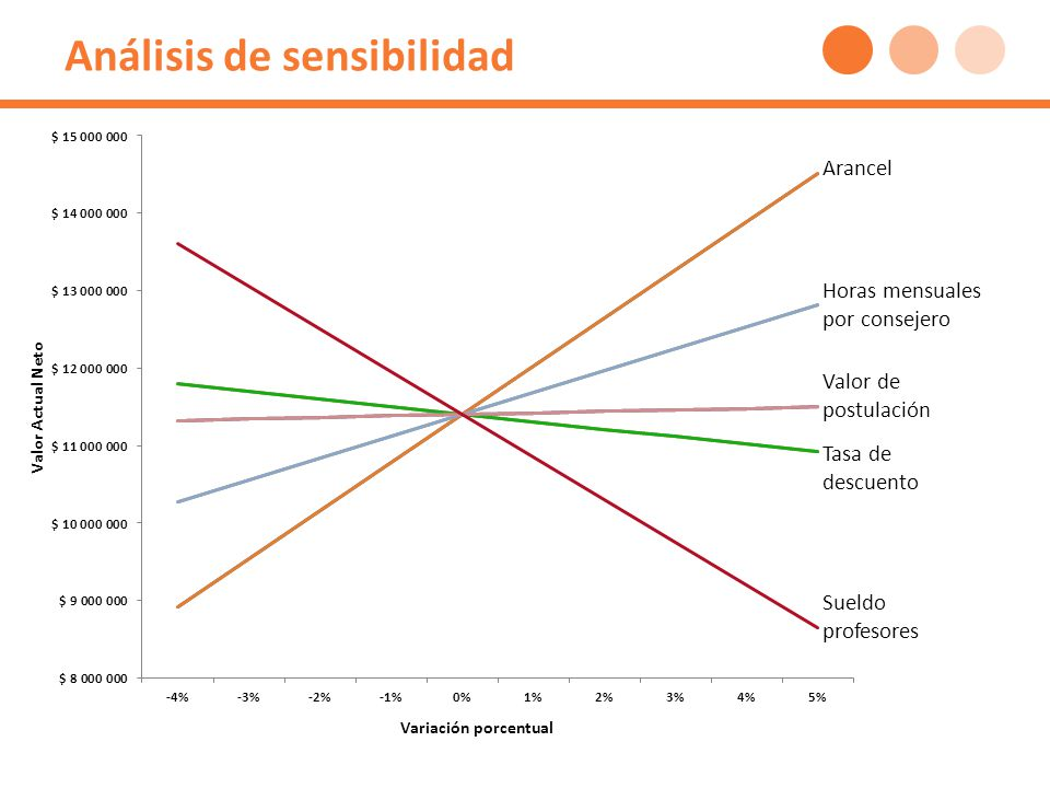 Análisis de sensibilidad Arancel Horas mensuales por consejero Valor de postulación Tasa de descuento Sueldo profesores