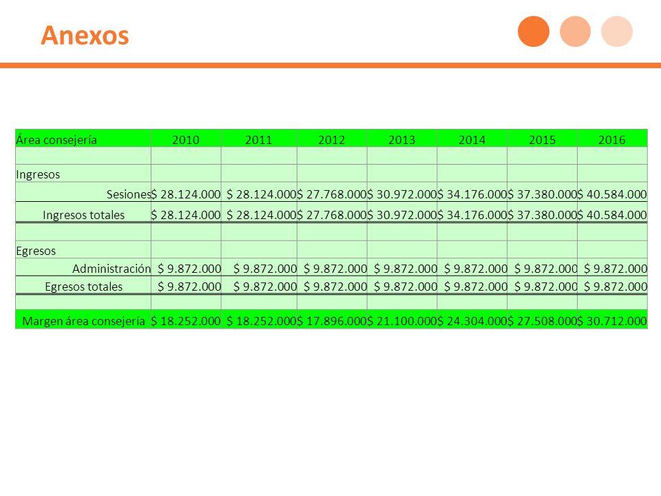 Anexos Área consejería2010201120122013201420152016 Ingresos Sesiones$ 28.124.000 $ 27.768.000$ 30.972.000$ 34.176.000$ 37.380.000$ 40.584.000 Ingresos totales$ 28.124.000 $ 27.768.000$ 30.972.000$ 34.176.000$ 37.380.000$ 40.584.000 Egresos Administración$ 9.872.000 Egresos totales$ 9.872.000 Margen área consejería$ 18.252.000 $ 17.896.000$ 21.100.000$ 24.304.000$ 27.508.000$ 30.712.000