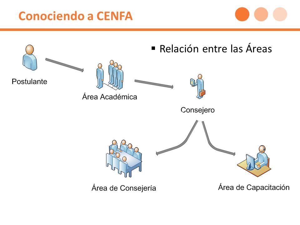 Area Académica: Diagnóstico Fuente: Elaboracion Propia en base a Datos CENFA