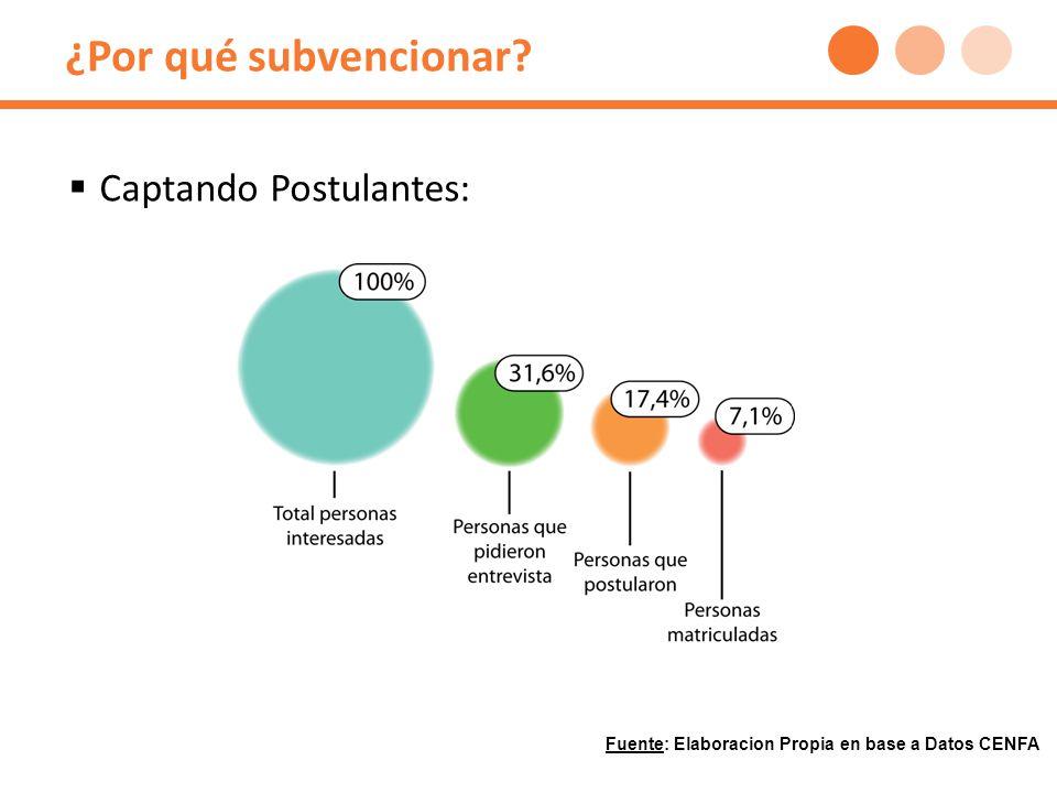¿Por qué subvencionar? Captando Postulantes: Fuente: Elaboracion Propia en base a Datos CENFA