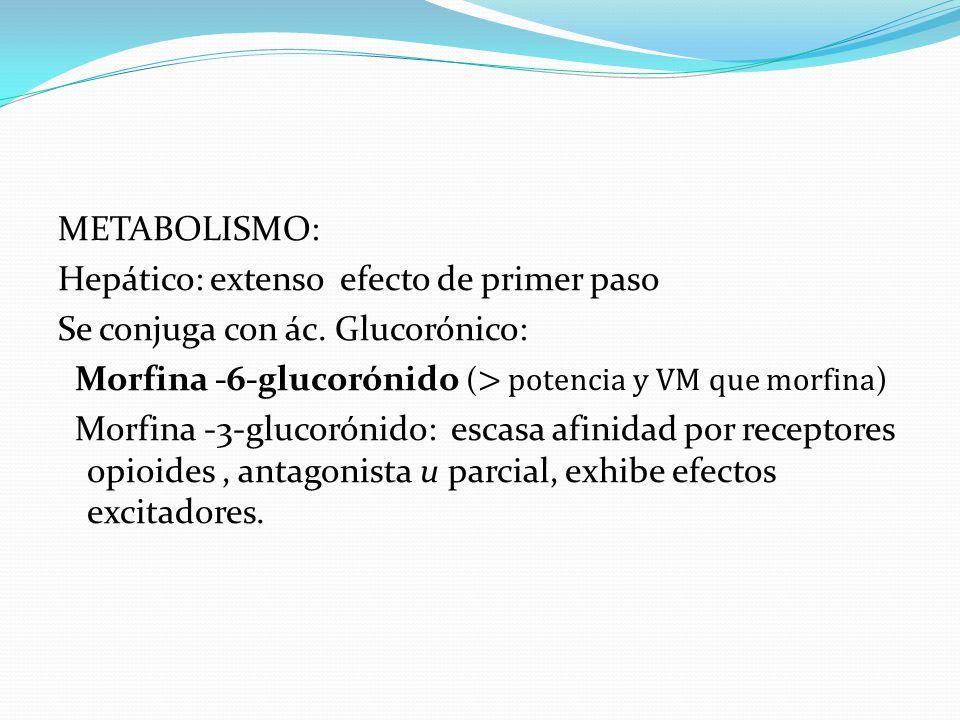 METABOLISMO: Hepático: extenso efecto de primer paso Se conjuga con ác. Glucorónico: Morfina -6-glucorónido ( > potencia y VM que morfina ) Morfina -3