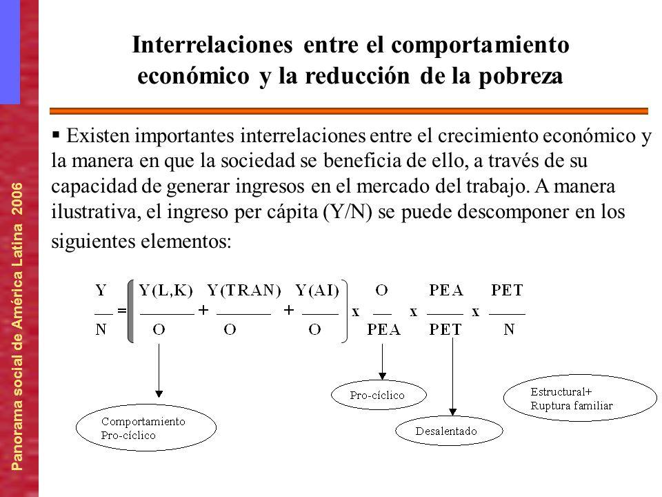 Panorama social de América Latina 2006 Interrelaciones entre el comportamiento económico y la reducción de la pobreza Existen importantes interrelacio