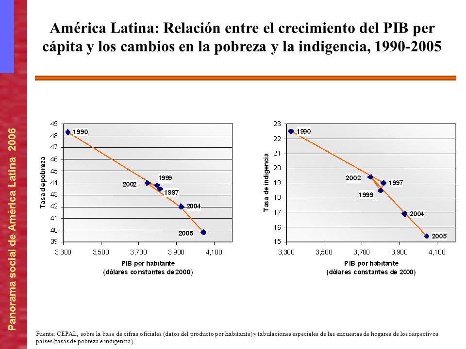 Panorama social de América Latina 2006 América Latina: Relación entre el crecimiento del PIB per cápita y los cambios en la pobreza y la indigencia, 1