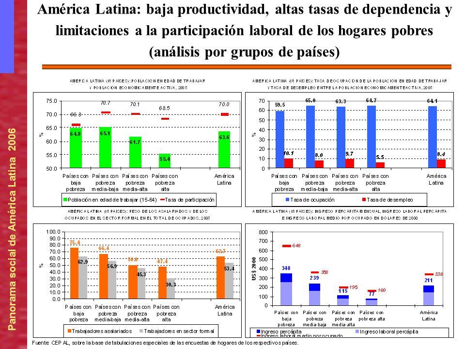 Panorama social de América Latina 2006 América Latina: baja productividad, altas tasas de dependencia y limitaciones a la participación laboral de los