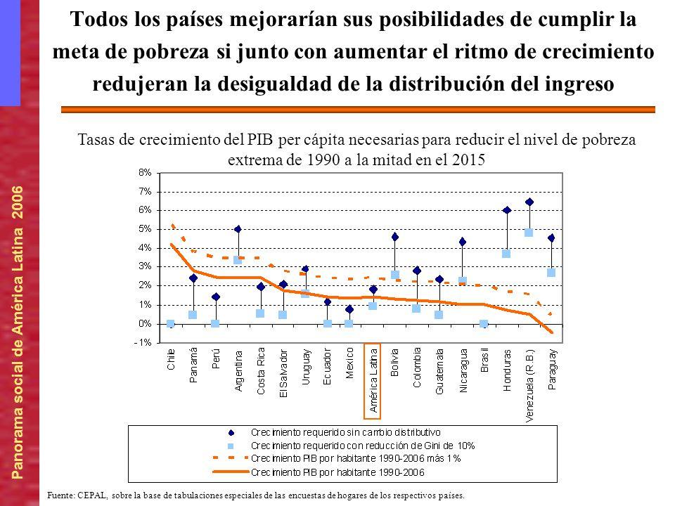 Panorama social de América Latina 2006 Tasas de crecimiento del PIB per cápita necesarias para reducir el nivel de pobreza extrema de 1990 a la mitad