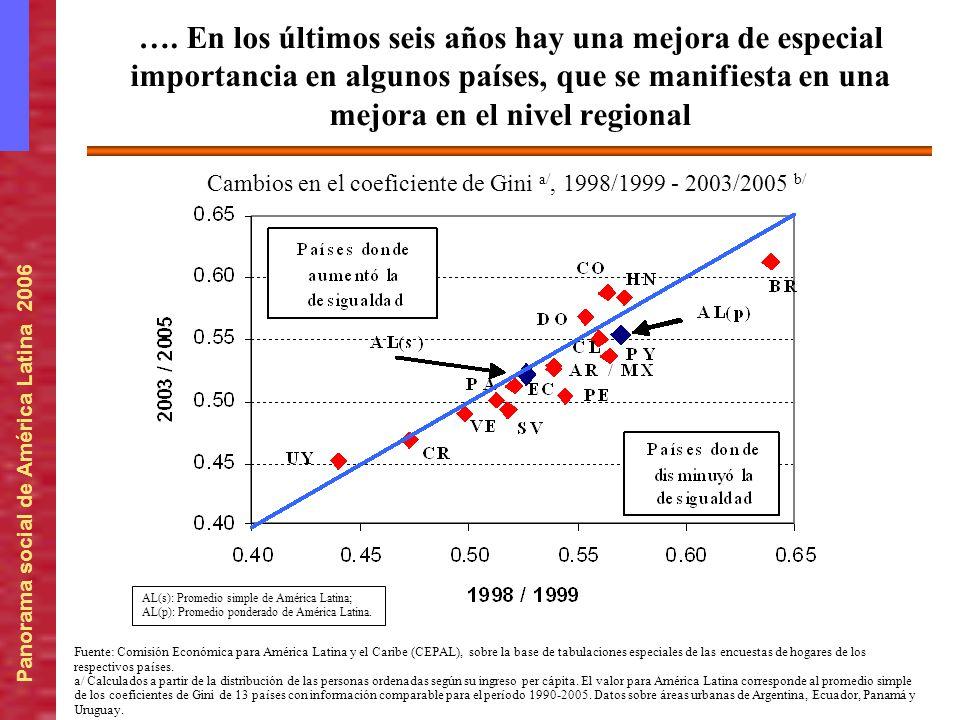 Panorama social de América Latina 2006 …. En los últimos seis años hay una mejora de especial importancia en algunos países, que se manifiesta en una
