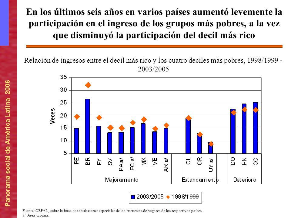 Panorama social de América Latina 2006 En los últimos seis años en varios países aumentó levemente la participación en el ingreso de los grupos más po