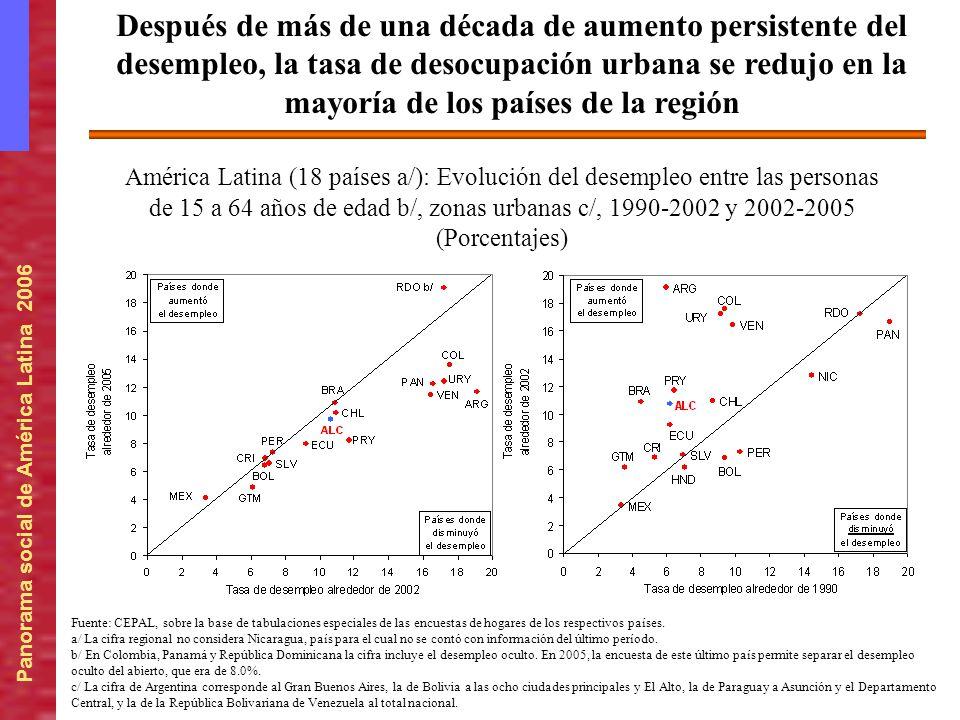 Panorama social de América Latina 2006 América Latina (18 países a/): Evolución del desempleo entre las personas de 15 a 64 años de edad b/, zonas urb
