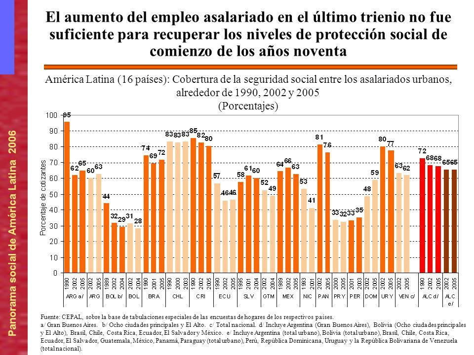Panorama social de América Latina 2006 América Latina (16 países): Cobertura de la seguridad social entre los asalariados urbanos, alrededor de 1990,