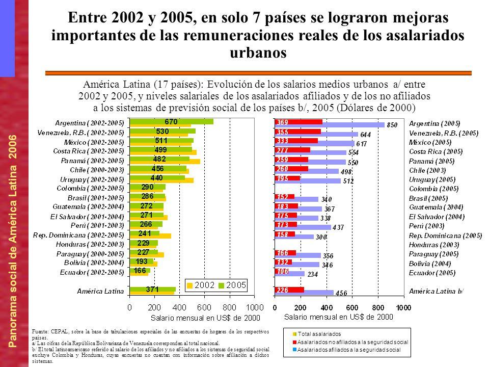 Panorama social de América Latina 2006 América Latina (17 países): Evolución de los salarios medios urbanos a/ entre 2002 y 2005, y niveles salariales