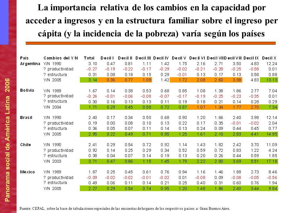 Panorama social de América Latina 2006 Fuente: CEPAL, sobre la base de tabulaciones especiales de las encuestas de hogares de los respectivos países.