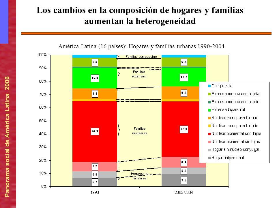 Panorama social de América Latina 2006 América Latina (16 países): Hogares y familias urbanas 1990-2004 Los cambios en la composición de hogares y fam
