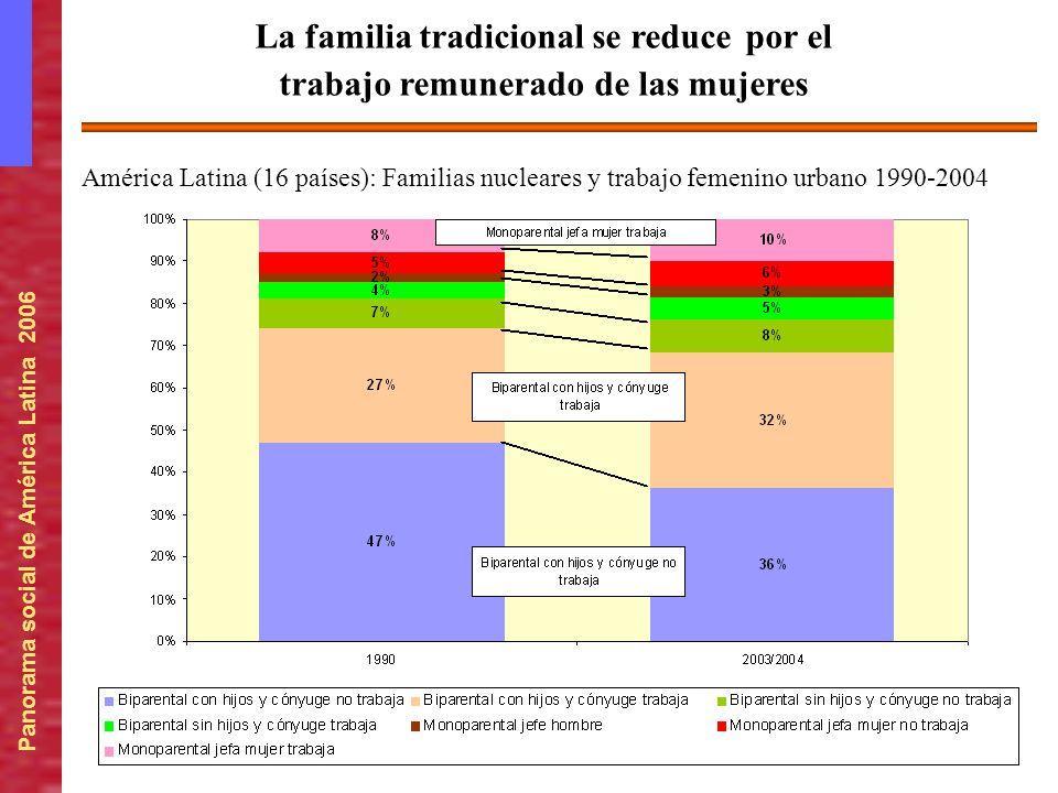 Panorama social de América Latina 2006 América Latina (16 países): Familias nucleares y trabajo femenino urbano 1990-2004 La familia tradicional se re