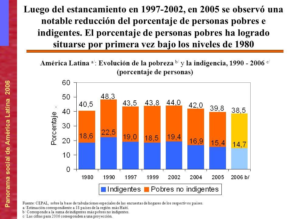 Panorama social de América Latina 2006 Luego del estancamiento en 1997-2002, en 2005 se observó una notable reducción del porcentaje de personas pobre