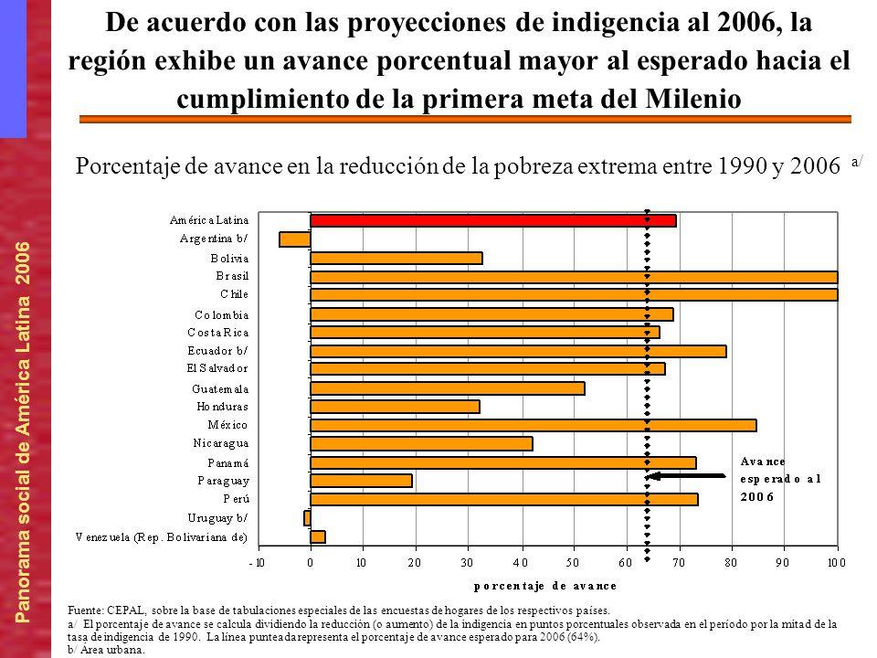 Porcentaje de avance en la reducción de la pobreza extrema entre 1990 y 2006 a/ De acuerdo con las proyecciones de indigencia al 2006, la región exhib
