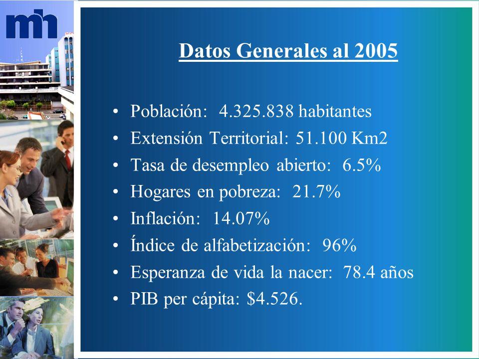 Datos Generales al 2005 Población: 4.325.838 habitantes Extensión Territorial: 51.100 Km2 Tasa de desempleo abierto: 6.5% Hogares en pobreza: 21.7% Inflación: 14.07% Índice de alfabetización: 96% Esperanza de vida la nacer: 78.4 años PIB per cápita: $4.526.