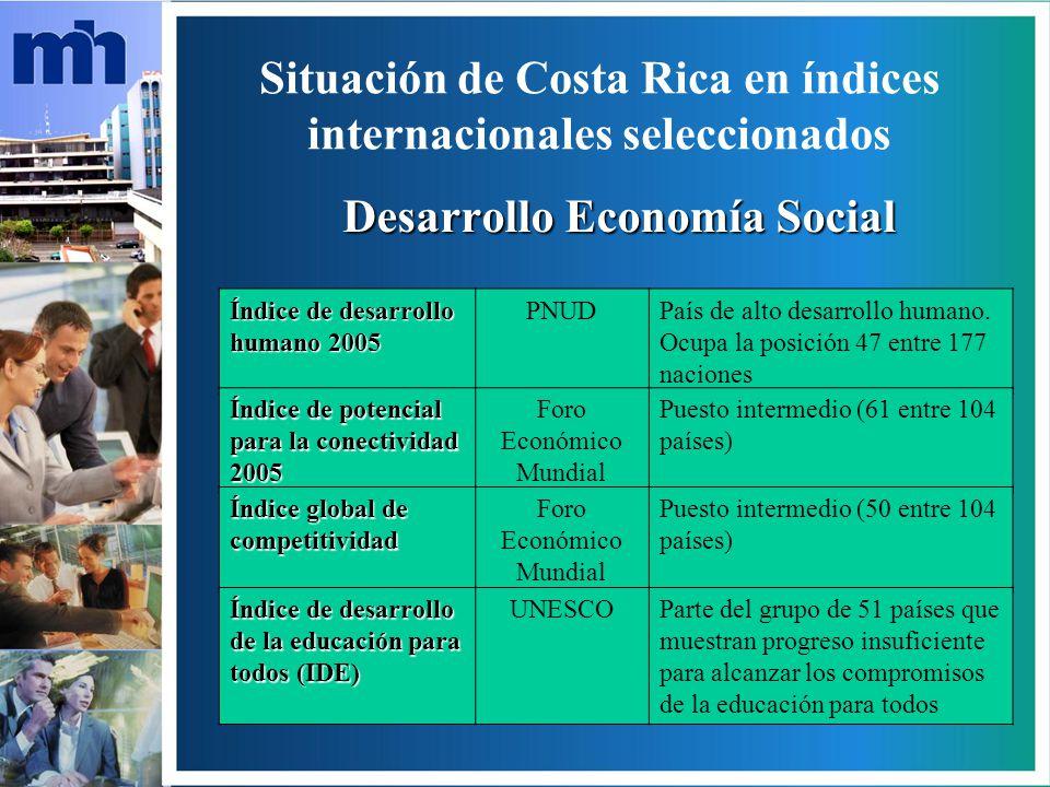 Situación de Costa Rica en índices internacionales seleccionados Situación de los bosques en el mundo 2005 FAO38,5% cobertura forestal; deforestación anual de 0,8% del territorio entre 1990 y 2000 Índice de sostenibilidad ambiental Universidad de Yale y Universidad de Columbia Posición número 18 entre 146 países, 7 en Latinoamérica y en el primer lugar de Centroamérica.