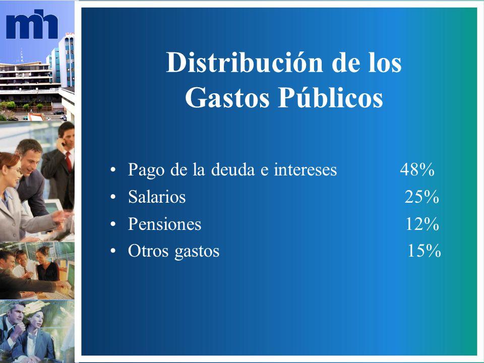 Distribución de los Gastos Públicos Pago de la deuda e intereses 48% Salarios 25% Pensiones 12% Otros gastos 15%