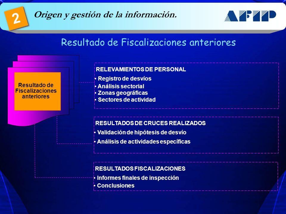 RESULTADOS FISCALIZACIONES Informes finales de inspección Conclusiones Resultado de Fiscalizaciones anteriores RELEVAMIENTOS DE PERSONAL Registro de d