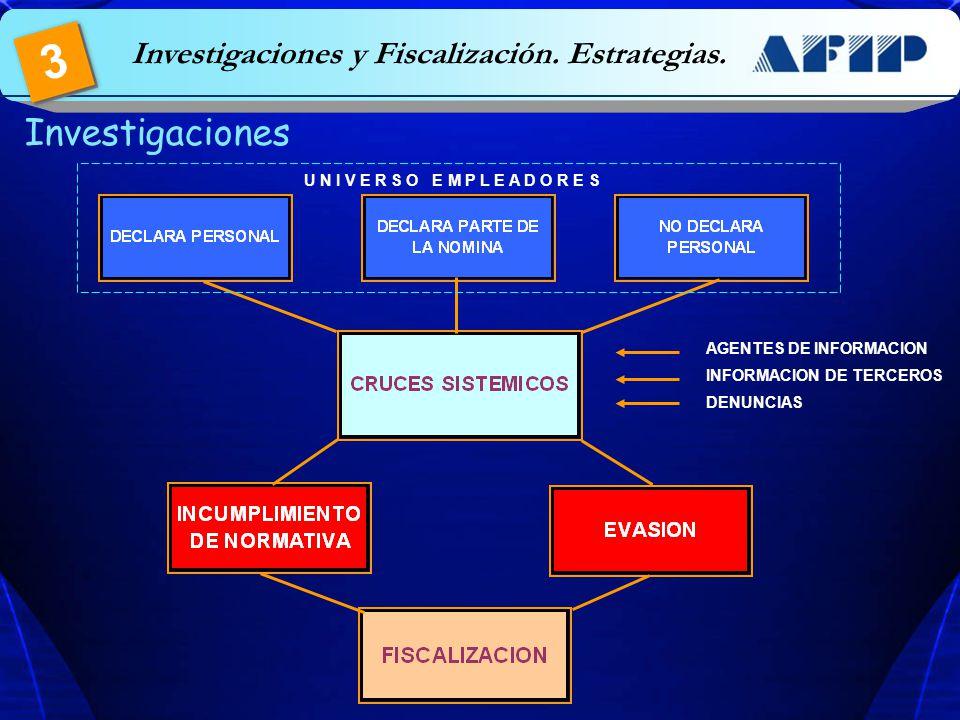 Investigaciones Investigaciones y Fiscalización. Estrategias. 3 U N I V E R S O E M P L E A D O R E S AGENTES DE INFORMACION INFORMACION DE TERCEROS D