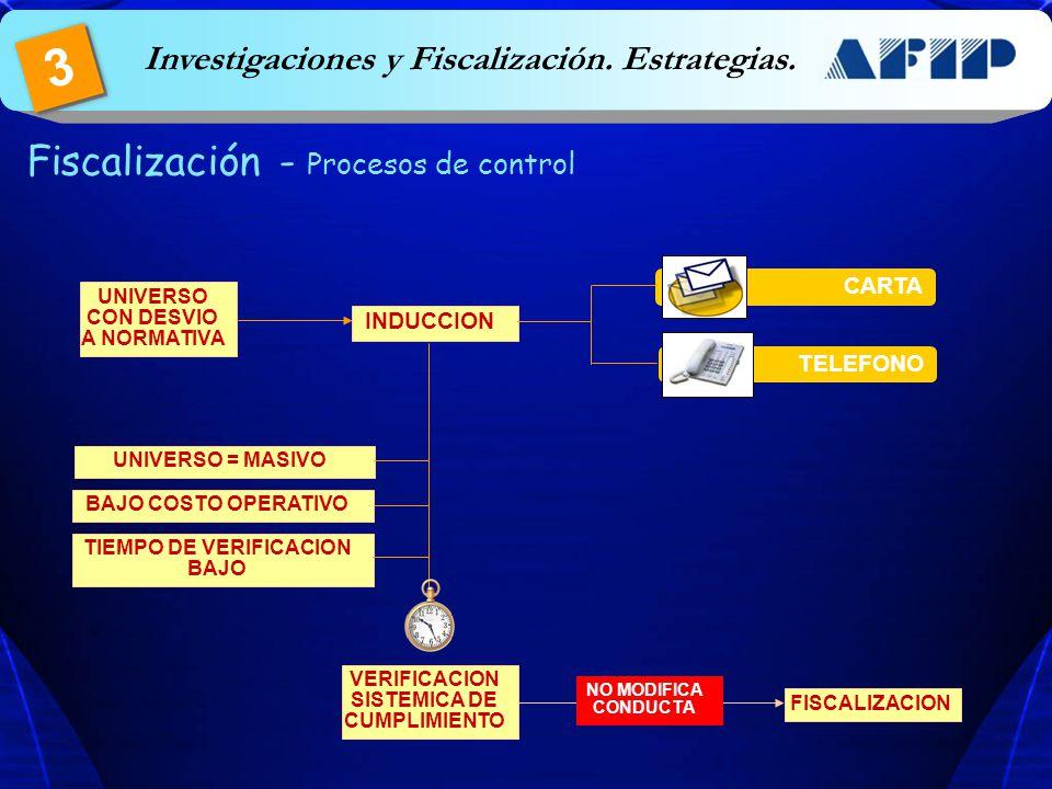 UNIVERSO CON EVASION ALTO COSTO OPERATIVO UNIVERSO = CASOS PUNTUALES TIEMPO DE VERIFICACION ALTO ORDINARIA MODULARES PROFUNDAS PREVENTIVAOPERATIVOSVERIFICACIONES ESCRITORIO FISCALIZACION Fiscalización - Procesos de control Investigaciones y Fiscalización.