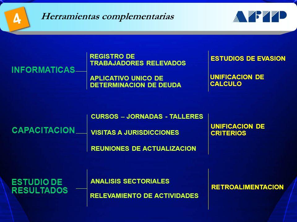 Herramientas complementarias 4 INFORMATICAS REGISTRO DE TRABAJADORES RELEVADOS APLICATIVO UNICO DE DETERMINACION DE DEUDA ESTUDIOS DE EVASION UNIFICAC