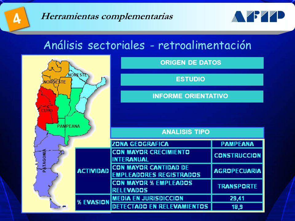 Herramientas complementarias 4 Análisis sectoriales - retroalimentación ORIGEN DE DATOS ESTUDIO PAMPEANA NOROESTE NORESTE CUYO PATAGONIA ANALISIS TIPO