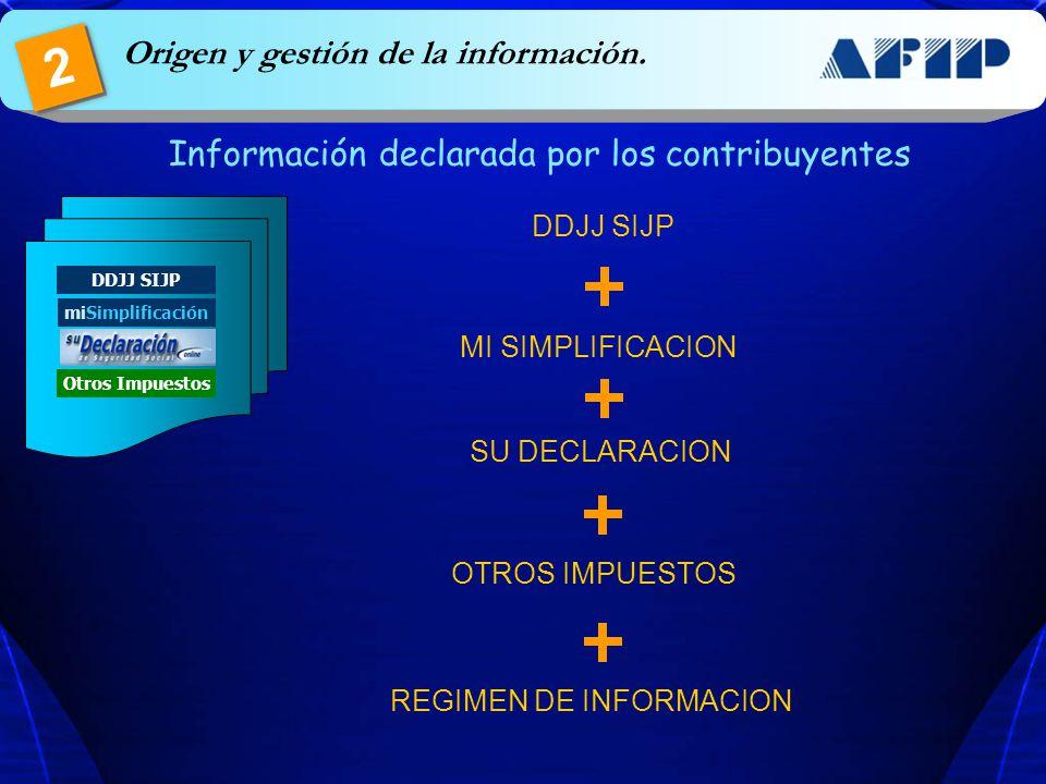 miSimplificación DDJJ SIJP Otros Impuestos Información declarada por los contribuyentes Origen y gestión de la información. 2 DDJJ SIJP MI SIMPLIFICAC