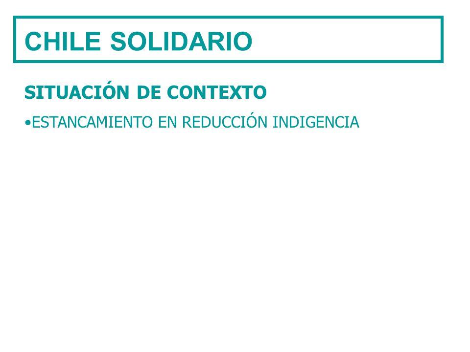 CHILE SOLIDARIO SITUACIÓN DE CONTEXTO ESTANCAMIENTO EN REDUCCIÓN INDIGENCIA