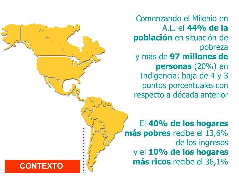 Comenzando el Milenio en A.L. el 44% de la población en situación de pobreza y más de 97 millones de personas (20%) en Indigencia: baja de 4 y 3 punto