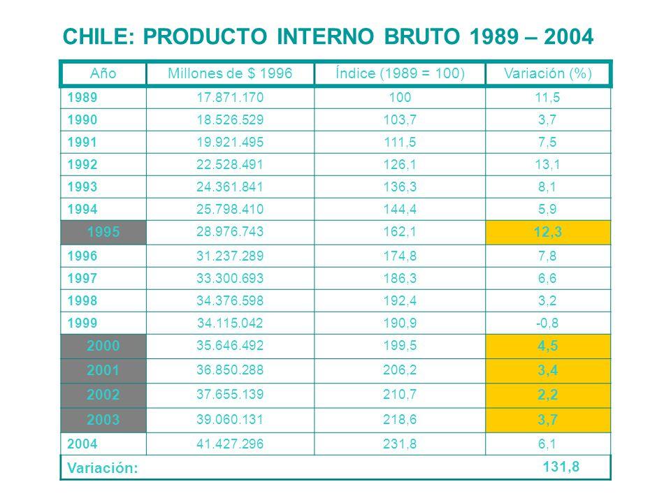 AñoMillones de $ 1996Índice (1989 = 100)Variación (%) 198917.871.17010011,5 199018.526.529103,73,7 199119.921.495111,57,5 199222.528.491126,113,1 1993
