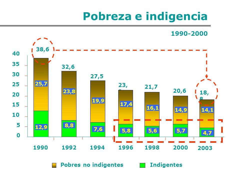 Pobreza e indigencia 1990-2000 25,7 0 5 10 15 20 25 30 35 40 199019921994199619982000 Pobres no indigentesIndigentes 38,6 32,6 12,9 23,8 8,8 27,5 19,9