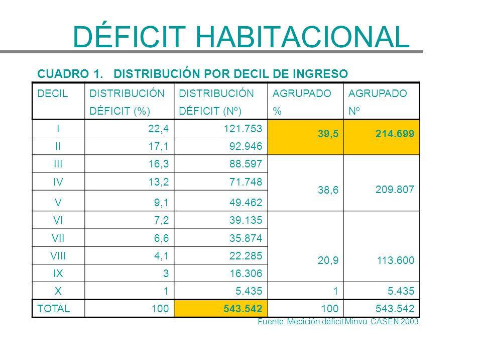 DÉFICIT HABITACIONAL CUADRO 1. DISTRIBUCIÓN POR DECIL DE INGRESO DECILDISTRIBUCIÓN AGRUPADO DÉFICIT (%)DÉFICIT (Nº)%Nº I22,4121.753 39,5 214.699 II17,
