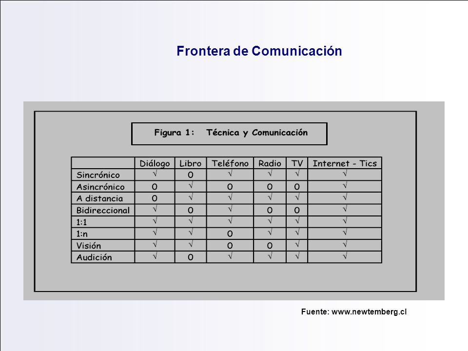 Frontera de Comunicación Fuente: www.newtemberg.cl