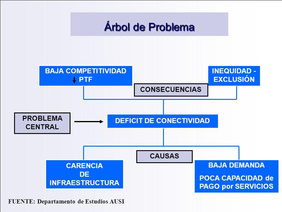 Árbol de Problema CARENCIA DE INFRAESTRUCTURA BAJA DEMANDA POCA CAPACIDAD de PAGO por SERVICIOS DEFICIT DE CONECTIVIDAD BAJA COMPETITIVIDAD PTF INEQUI