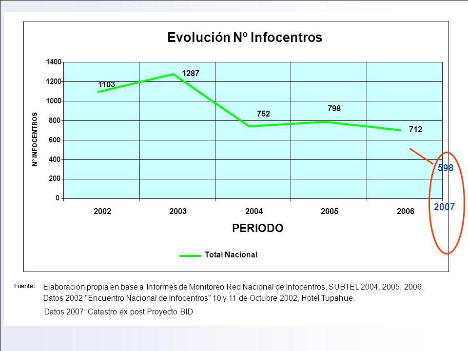Evolución del Nº de infocentros Fuente: Elaboración propia en base a Informes de Monitoreo Red Nacional de Infocentros, SUBTEL 2004, 2005, 2006. Datos