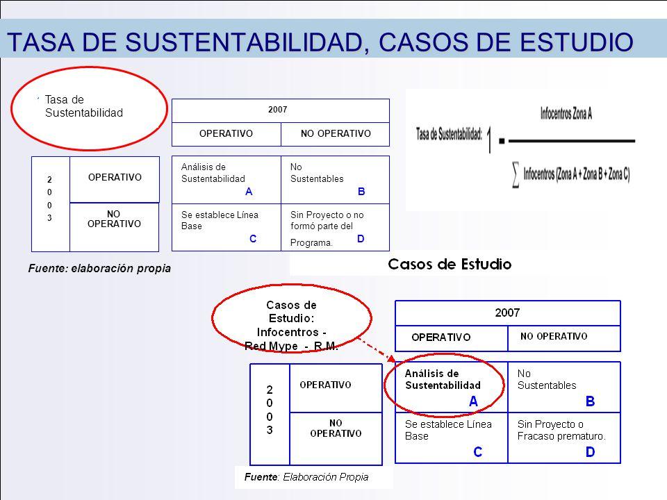 TASA DE SUSTENTABILIDAD, CASOS DE ESTUDIO NO OPERATIVO 2 0 0 3 2007 Se establece Línea Base C Sin Proyecto o no formó parte del Programa. D No Sustent
