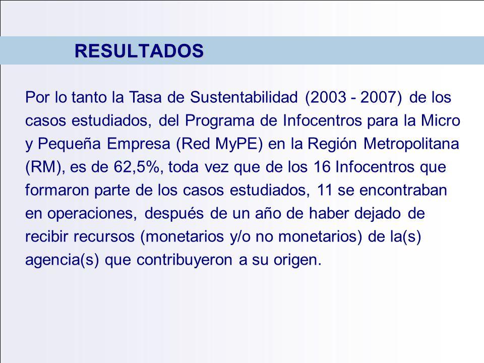 RESULTADOS Por lo tanto la Tasa de Sustentabilidad (2003 - 2007) de los casos estudiados, del Programa de Infocentros para la Micro y Pequeña Empresa