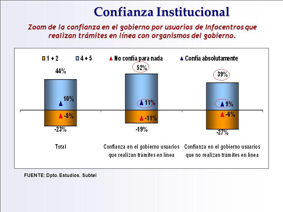 Zoom de la confianza en el gobierno por usuarios de Infocentros que realizan trámites en línea con organismos del gobierno. Confianza Institucional FU