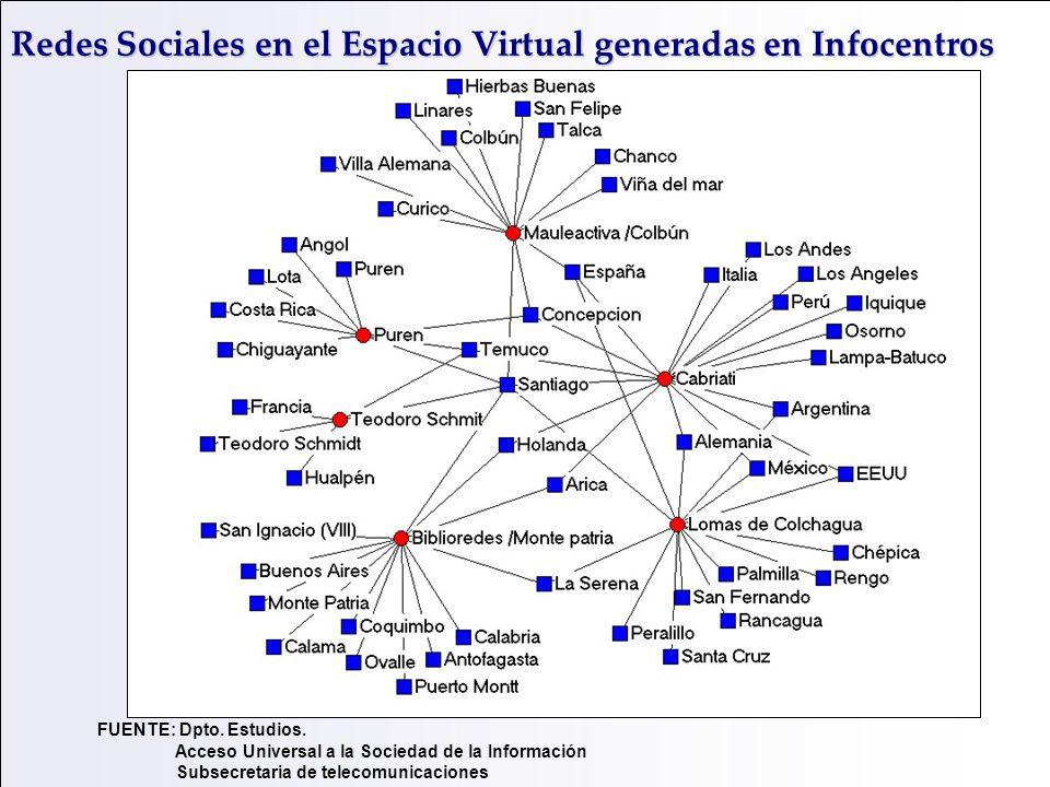 Redes Sociales en el Espacio Virtual generadas en Infocentros FUENTE: Dpto. Estudios. Acceso Universal a la Sociedad de la Información Subsecretaria d