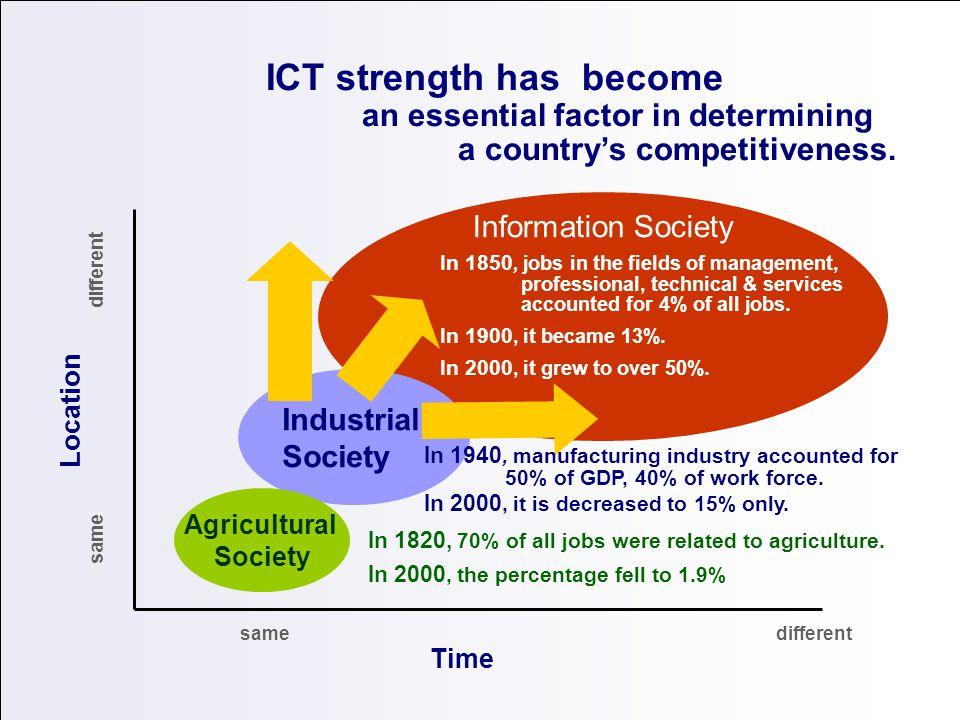Procesos de Innovación y/o Transferencia Tecnológica Rendimientos Crecientes Desaceleración Estancamiento o Maduración x y CienciaInnovación Aplicaciones Emergentes Industria en Desarrollo Mercado Establecido Feed Back