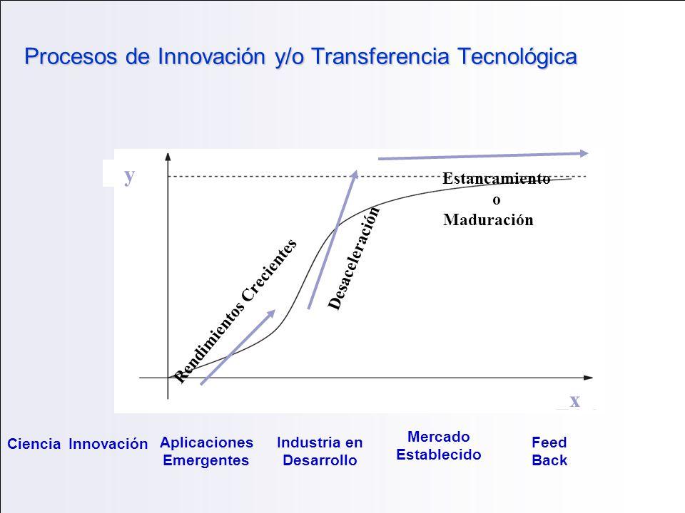 Procesos de Innovación y/o Transferencia Tecnológica Rendimientos Crecientes Desaceleración Estancamiento o Maduración x y CienciaInnovación Aplicacio