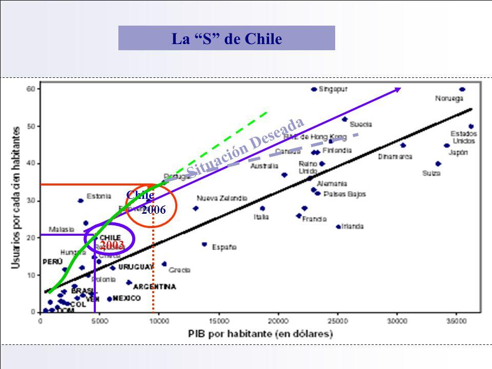 Situación Deseada 2003 Chile 2006 La S de Chile