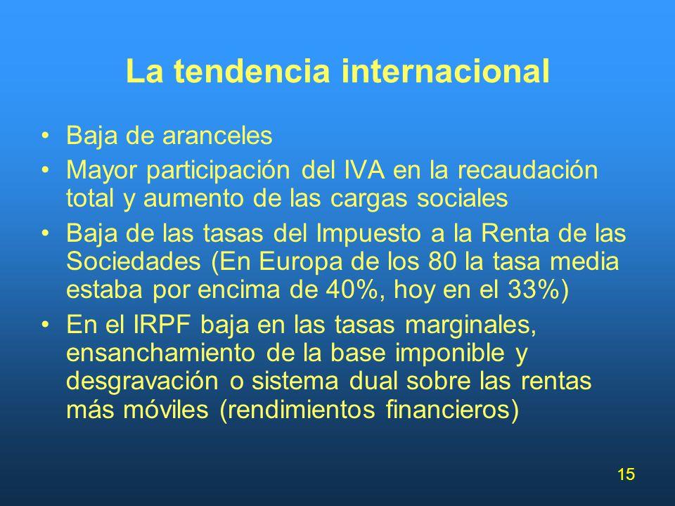 15 La tendencia internacional Baja de aranceles Mayor participación del IVA en la recaudación total y aumento de las cargas sociales Baja de las tasas