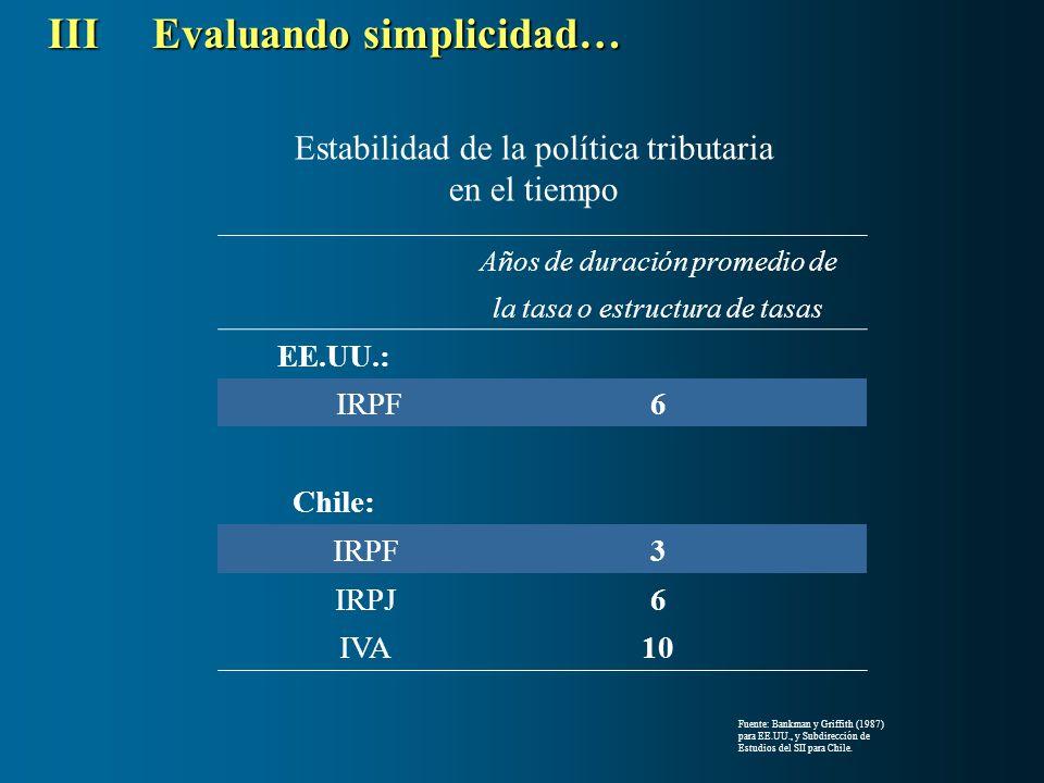 Años de duración promedio de la tasa o estructura de tasas EE.UU.: IRPF6 Chile: IRPF3 IRPJ6 IVA10 Estabilidad de la política tributaria en el tiempo I
