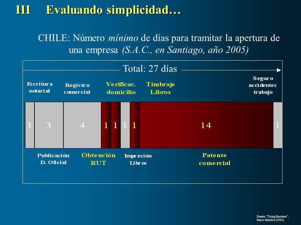 CHILE: Número mínimo de días para tramitar la apertura de una empresa (S.A.C., en Santiago, año 2005) Total: 27 días IIIEvaluando simplicidad… Fuente: