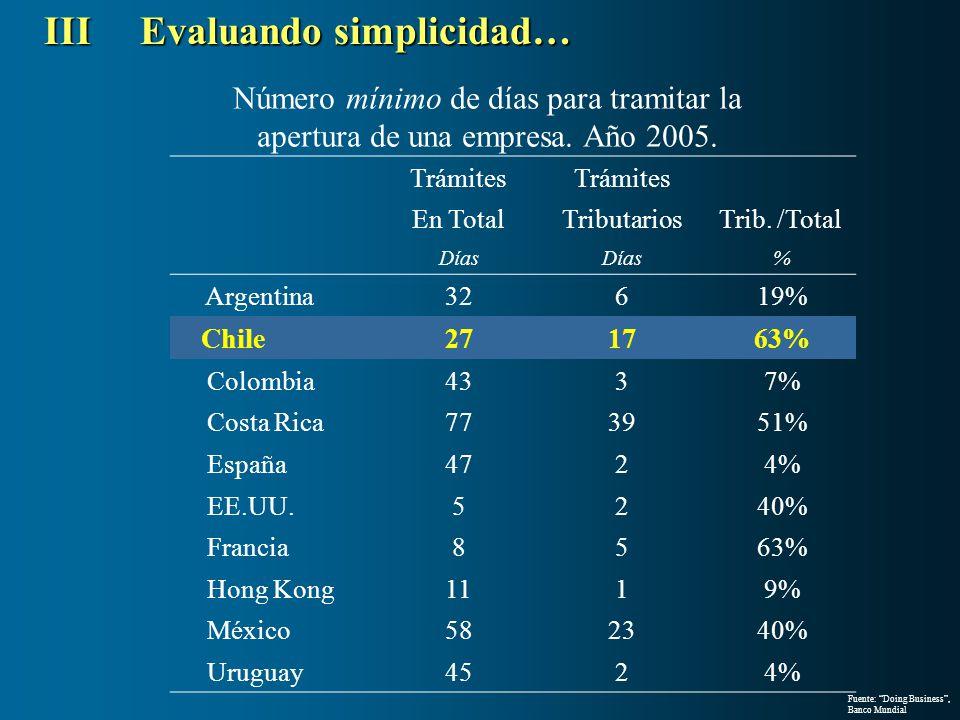 Número mínimo de días para tramitar la apertura de una empresa. Año 2005. Trámites En TotalTributariosTrib. /Total Días % Argentina32619% Chile271763%