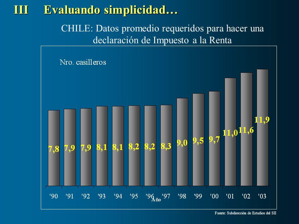 Fuente: Subdirección de Estudios del SII CHILE: Datos promedio requeridos para hacer una declaración de Impuesto a la Renta IIIEvaluando simplicidad…