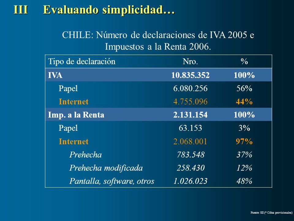 CHILE: Número de declaraciones de IVA 2005 e Impuestos a la Renta 2006. IIIEvaluando simplicidad… Tipo de declaraciónNro.% IVA10.835.352100% Papel6.08