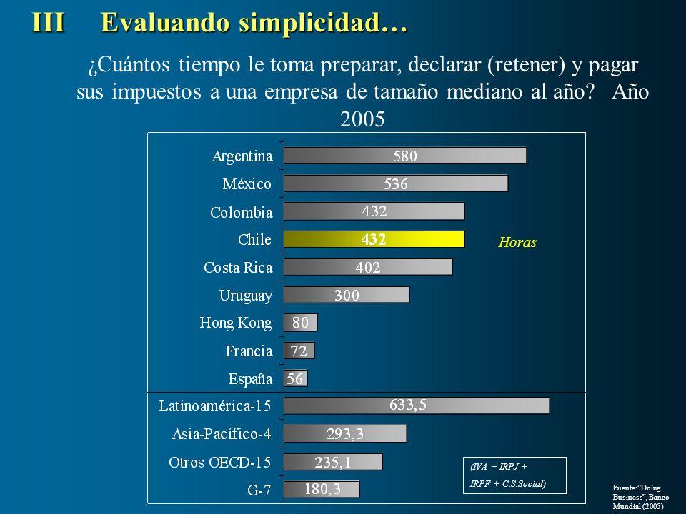 Fuente:Doing Business, Banco Mundial (2005) ¿Cuántos tiempo le toma preparar, declarar (retener) y pagar sus impuestos a una empresa de tamaño mediano